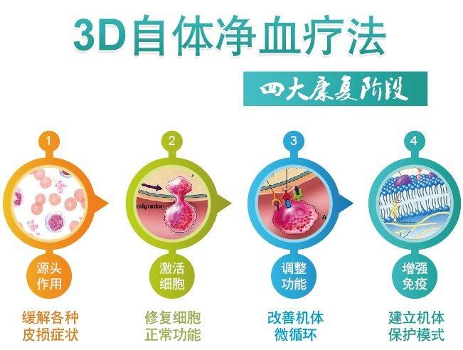 3D自体免疫疗法四大康复阶段